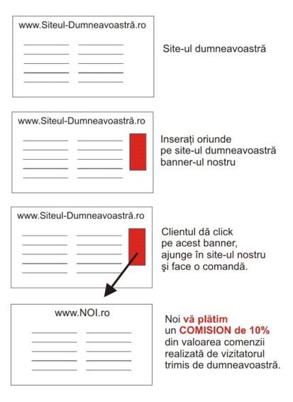 Castigati acum bani cu ajutorul site-ului dumneavoastra de net urmand pasii urmatori:
