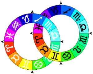 Compatibilitatea după zodiacul european, Compatibilitatea după zodiacul european
