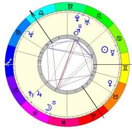Ce este astrologia?