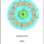 Astrograma natală - Studiu astrologic