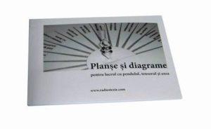 Carte de radiestezie cu planse si diagrame